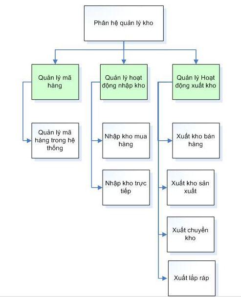 quy trình quản lý kho