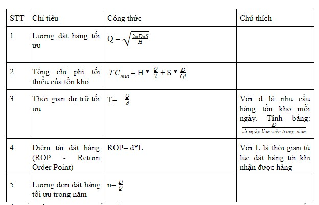 Bang_cong_thuc_mo_hinh_EOQ