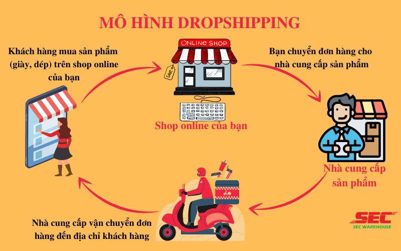 mo-hinh-dropshipping-1